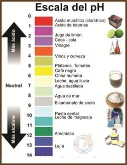 escala_del_ph