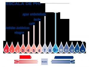 escala_ph_hidroponia