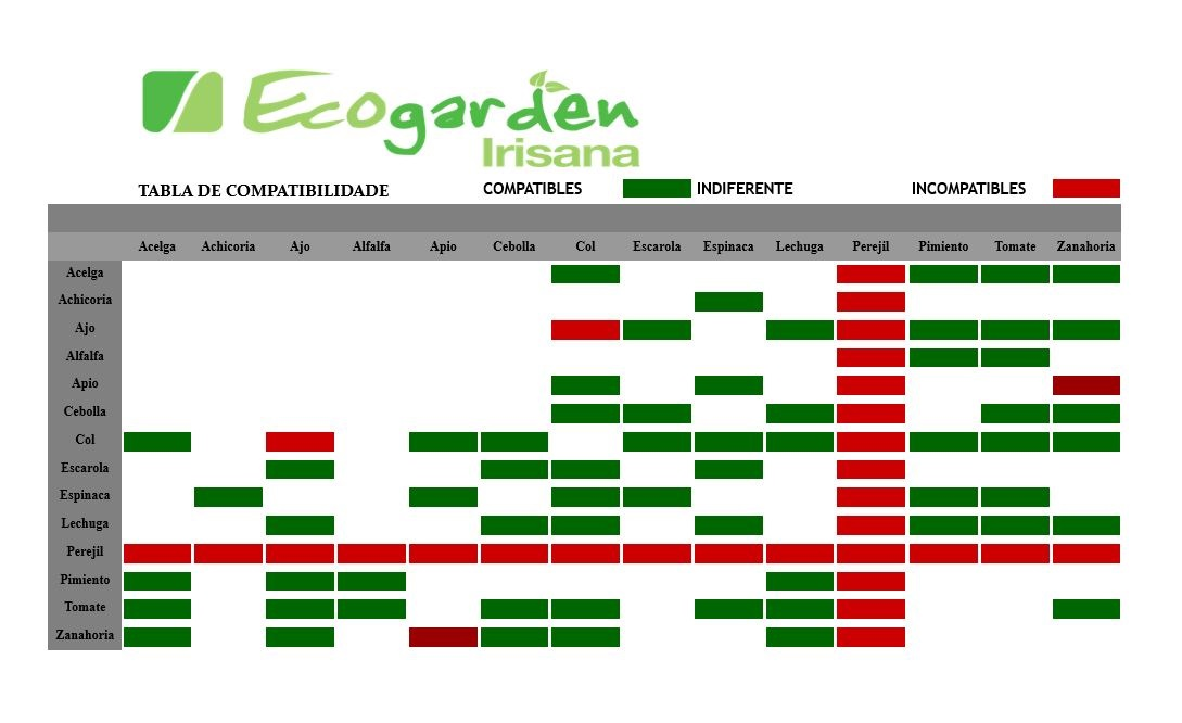 tabal_compatibilidades_ecogarde_irisana